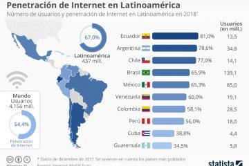 chartoftheday_13903_america_latina_mas_conectado_que_la_media_n