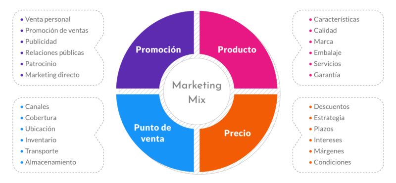 Neuroclick marketing 4p infografia