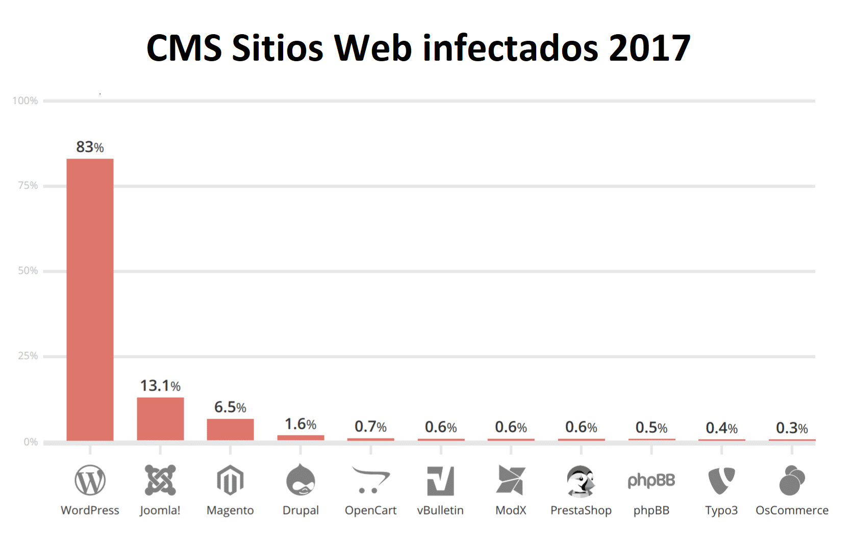 Seguridad WordPress Vulnerabilidades 2017